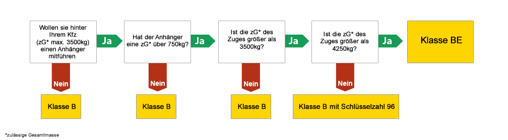 Groß Sechs Zinke Anhänger Verkabelung Zeitgenössisch - Die Besten ...